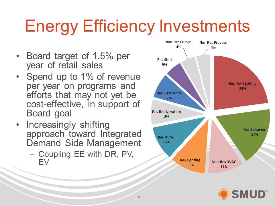 Energy Efficiency Investments Board target of 1.5% per year of retail sales Spend up to 1% of revenue per year on programs and efforts that may not ye