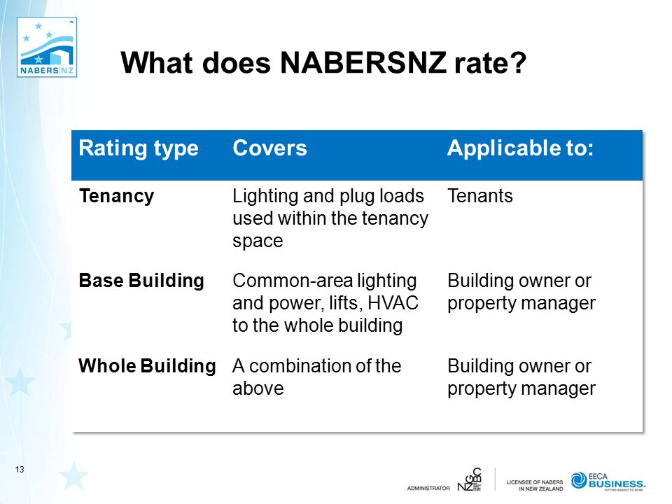 What does NABERSNZ rate? 13