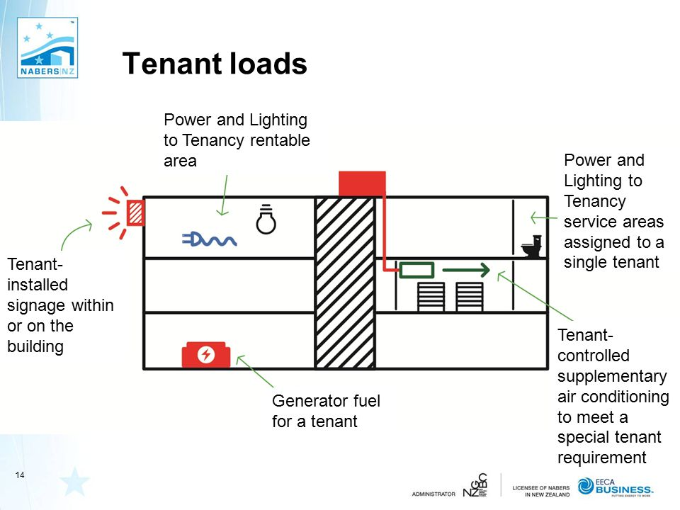 Tenant loads Power and Lighting to Tenancy rentable area Power and Lighting to Tenancy service areas assigned to a single tenant Tenant- controlled supplementary air conditioning to meet a special tenant requirement Generator fuel for a tenant Tenant- installed signage within or on the building 14