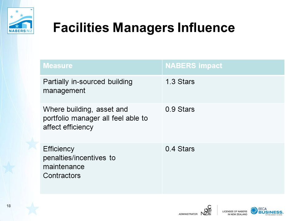 Facilities Managers Influence MeasureNABERS impact Partially in-sourced building management 1.3 Stars Where building, asset and portfolio manager all feel able to affect efficiency 0.9 Stars Efficiency penalties/incentives to maintenance Contractors 0.4 Stars 18