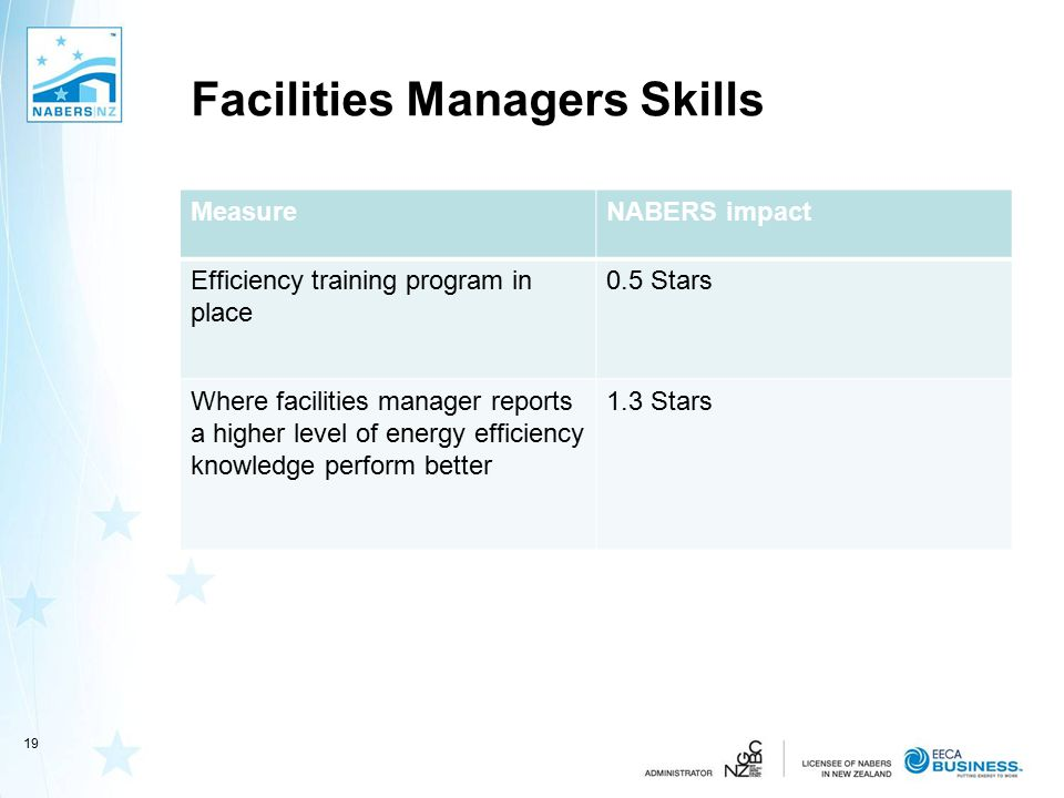 Facilities Managers Skills MeasureNABERS impact Efficiency training program in place 0.5 Stars Where facilities manager reports a higher level of ener