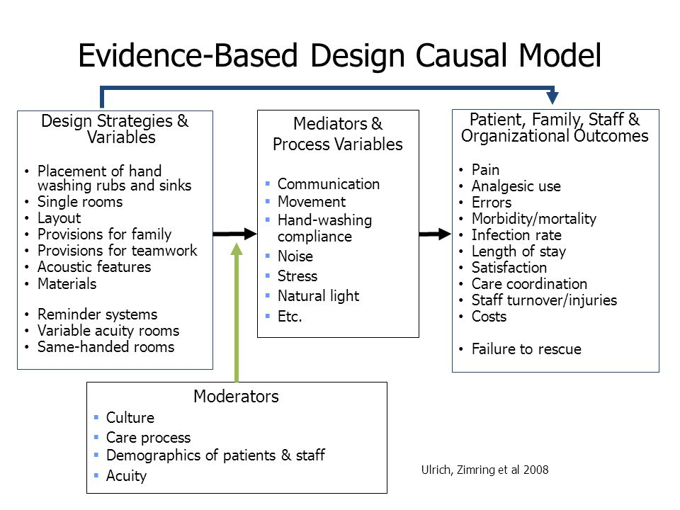 Evidence-Based Design Causal Model Design Strategies & Variables Placement of hand washing rubs and sinks Single rooms Layout Provisions for family Pr