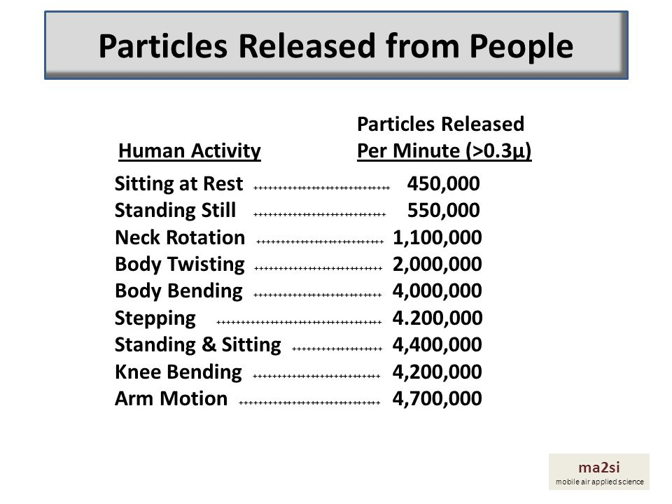 Particles Released Human Activity Per Minute (>0.3µ) Sitting at Rest +++++++++++++++++++++++++++++ 450,000 Standing Still ++++++++++++++++++++++++++++
