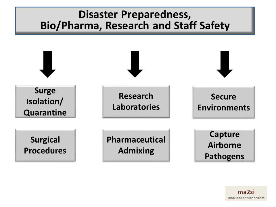 Secure Environments Research Laboratories Surge I solation/ Quarantine Capture Airborne Pathogens Pharmaceutical Admixing Surgical Procedures Surgical