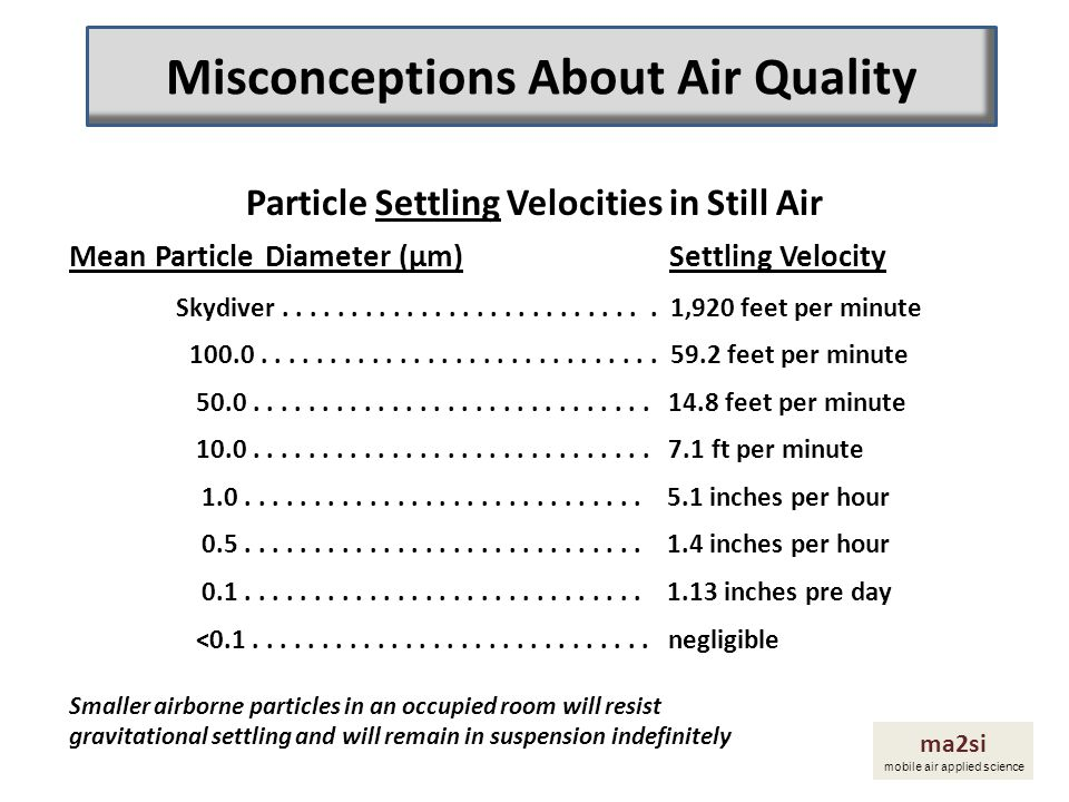 Particle Settling Velocities in Still Air Mean Particle Diameter (µm) Settling Velocity Skydiver........................... 1,920 feet per minute 100.