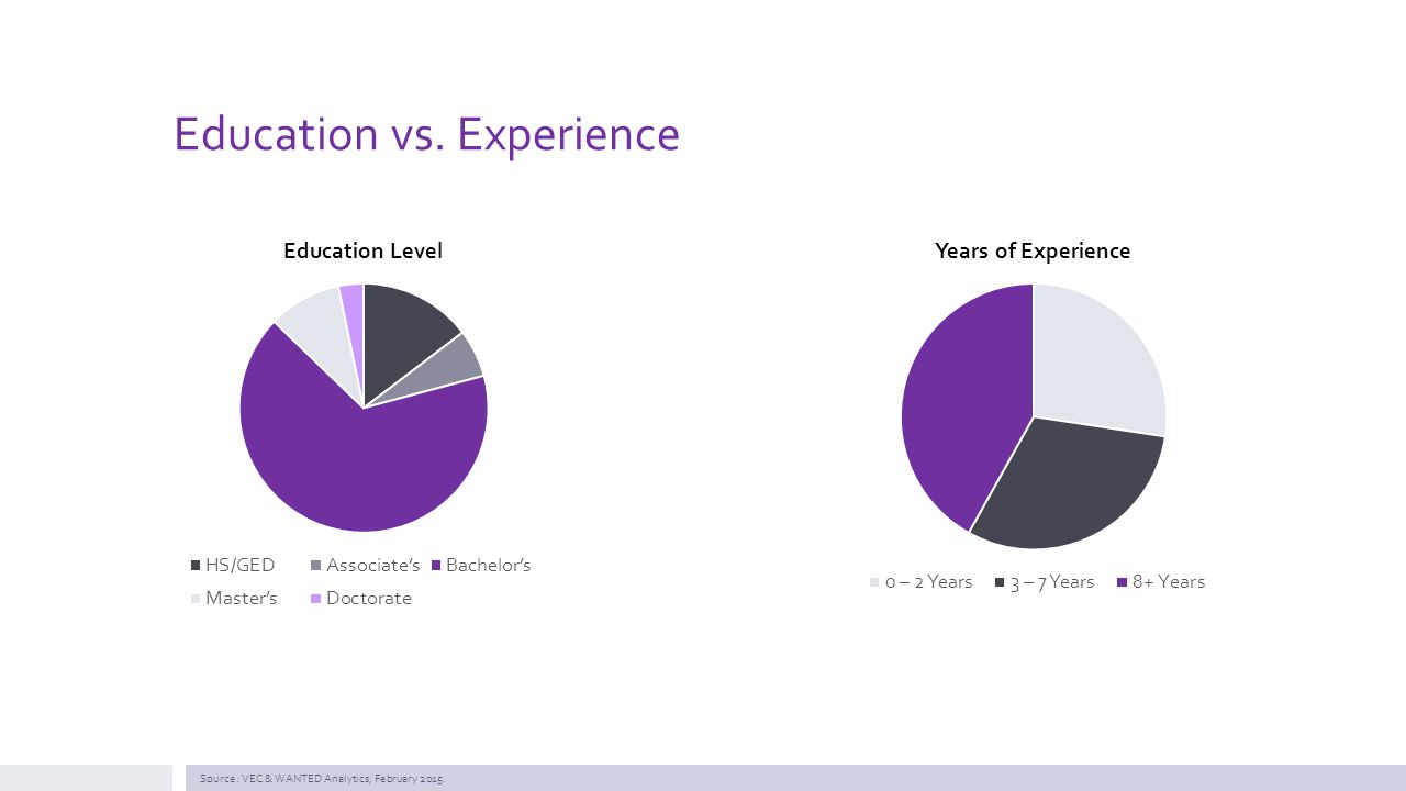 Education vs. Experience Source: VEC & WANTED Analytics, February 2015.