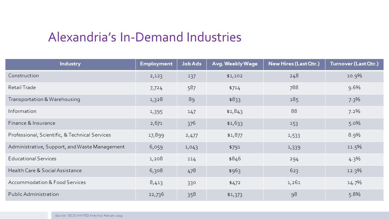 Alexandria's In-Demand Industries IndustryEmploymentJob AdsAvg.