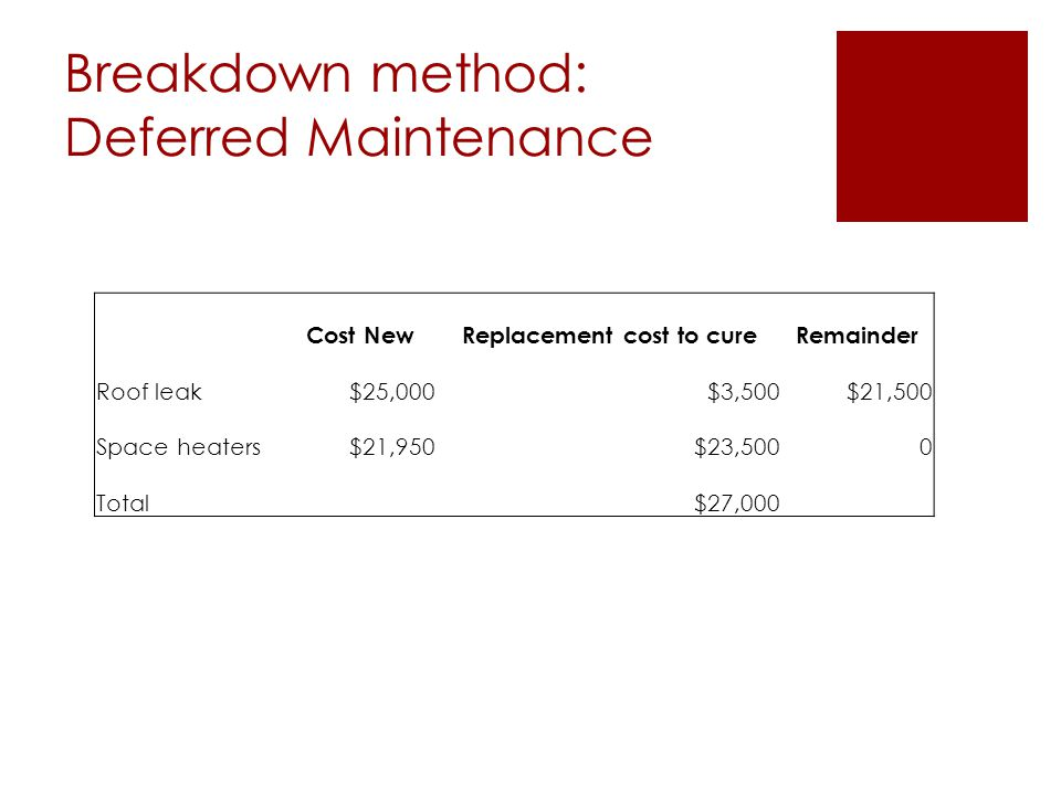 Breakdown method: Deferred Maintenance Cost NewReplacement cost to cureRemainder Roof leak$25,000$3,500$21,500 Space heaters$21,950$23,5000 Total $27,000