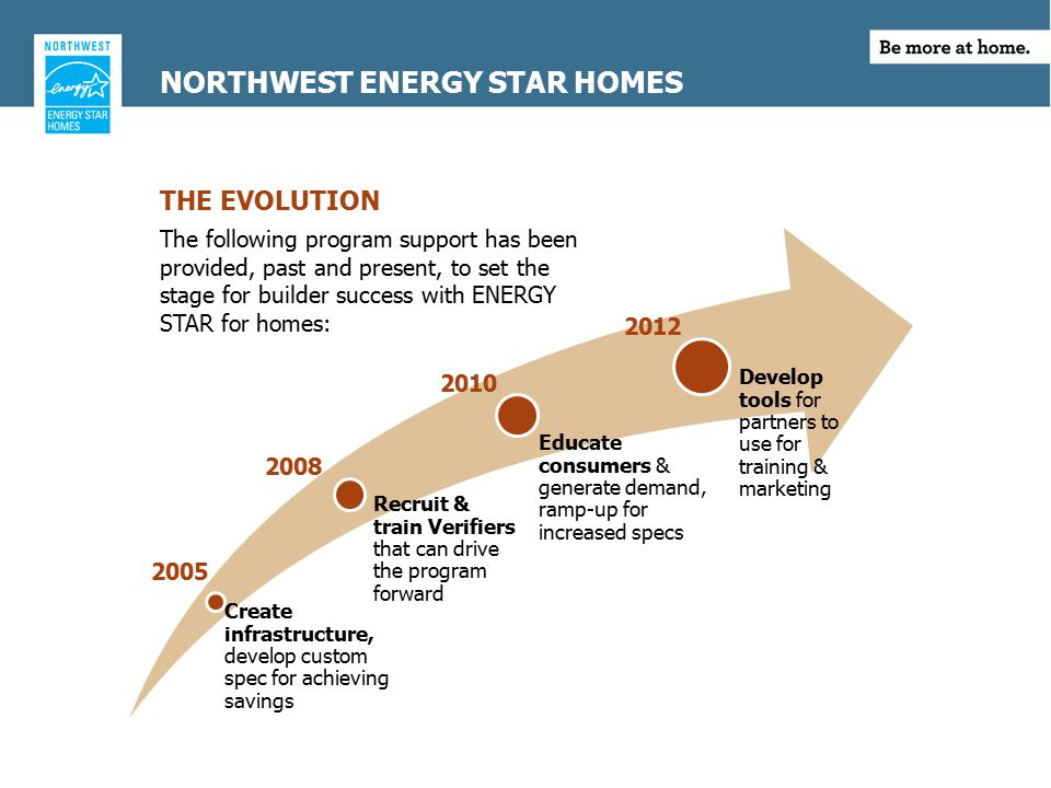 THE EVOLUTION NORTHWEST ENERGY STAR HOMES Create infrastructure, develop custom spec for achieving savings Recruit & train Verifiers that can drive the program forward Educate consumers & generate demand, ramp-up for increased specs Develop tools for partners to use for training & marketing The following program support has been provided, past and present, to set the stage for builder success with ENERGY STAR for homes: 2005 2012 2008 2010