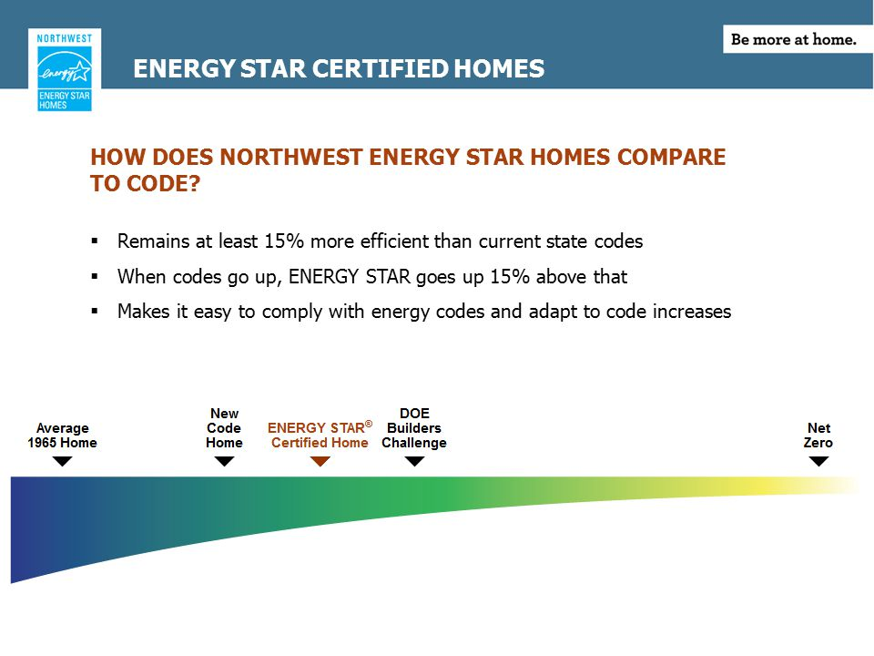 HOW DOES NORTHWEST ENERGY STAR HOMES COMPARE TO CODE.