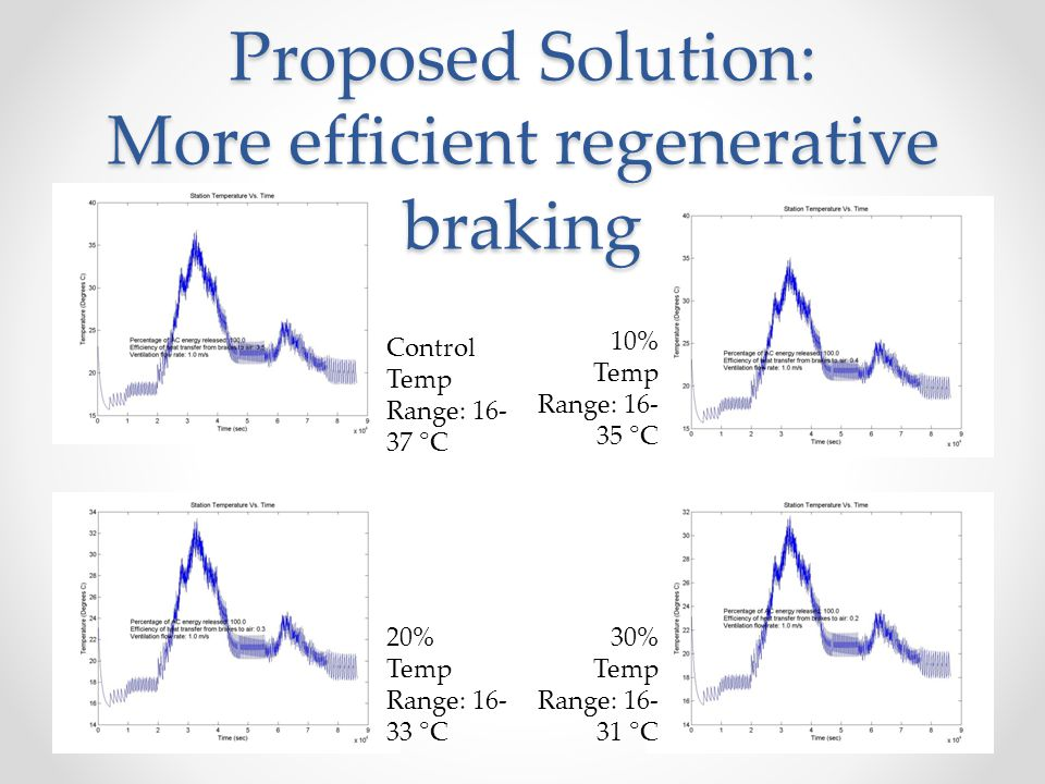 Proposed Solution: More efficient regenerative braking 30% Temp Range: 16- 31 °C 20% Temp Range: 16- 33 °C 10% Temp Range: 16- 35 °C Control Temp Range: 16- 37 °C