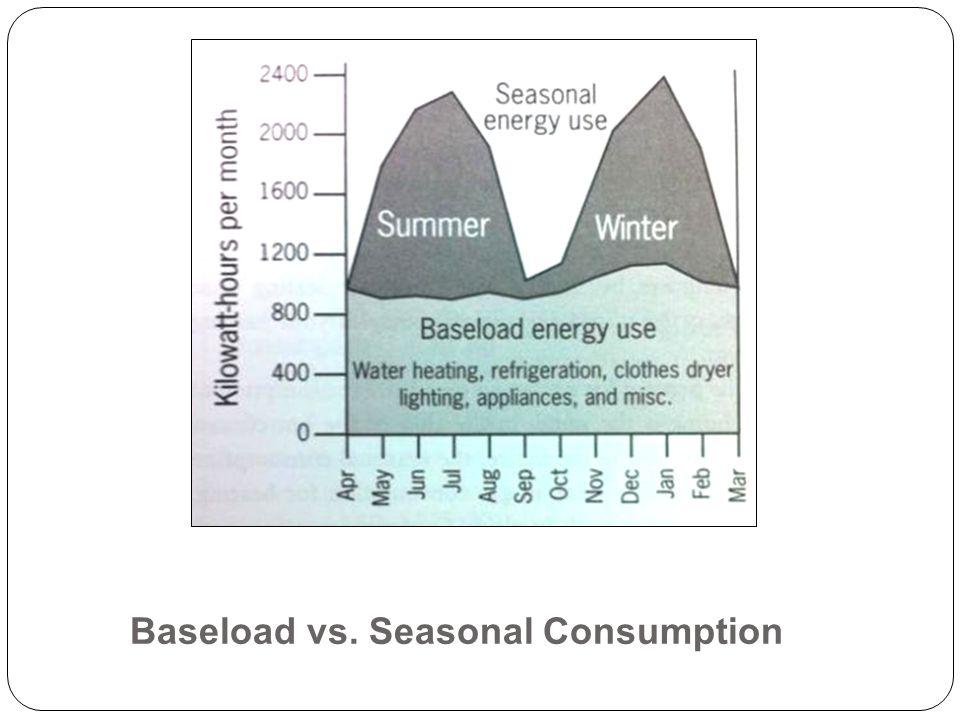 Baseload vs. Seasonal Consumption
