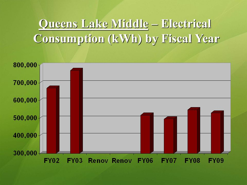 Queens Lake Middle – Electrical Consumption (kWh) by Fiscal Year Consumption (kWh) by Fiscal Year