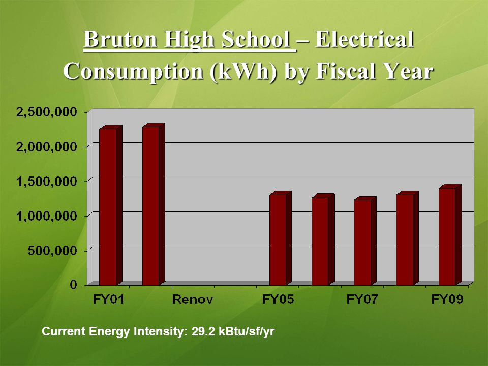 Bruton High School – Electrical Consumption (kWh) by Fiscal Year Current Energy Intensity: 29.2 kBtu/sf/yr
