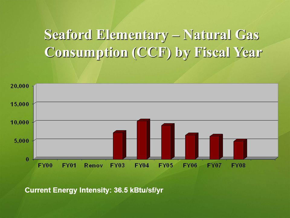 Seaford Elementary – Natural Gas Consumption (CCF) by Fiscal Year Consumption (CCF) by Fiscal Year Current Energy Intensity: 36.5 kBtu/sf/yr
