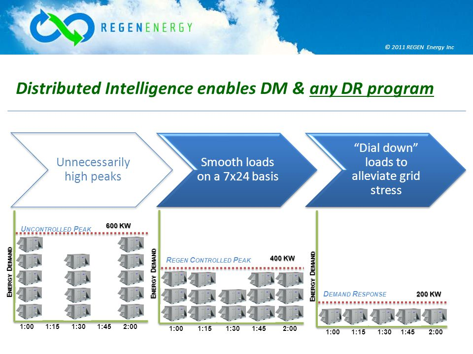© 2011 REGEN Energy Inc Unnecessarily high peaks Smooth loads on a 7x24 basis Dial down loads to alleviate grid stress Distributed Intelligence enables DM & any DR program 1:001:451:151:302:00 E NERGY D EMAND 600 KW U NCONTROLLED P EAK 1:001:451:151:302:00 E NERGY D EMAND 400 KW R EGEN C ONTROLLED P EAK 1:001:451:151:302:00 E NERGY D EMAND 200 KW D EMAND R ESPONSE