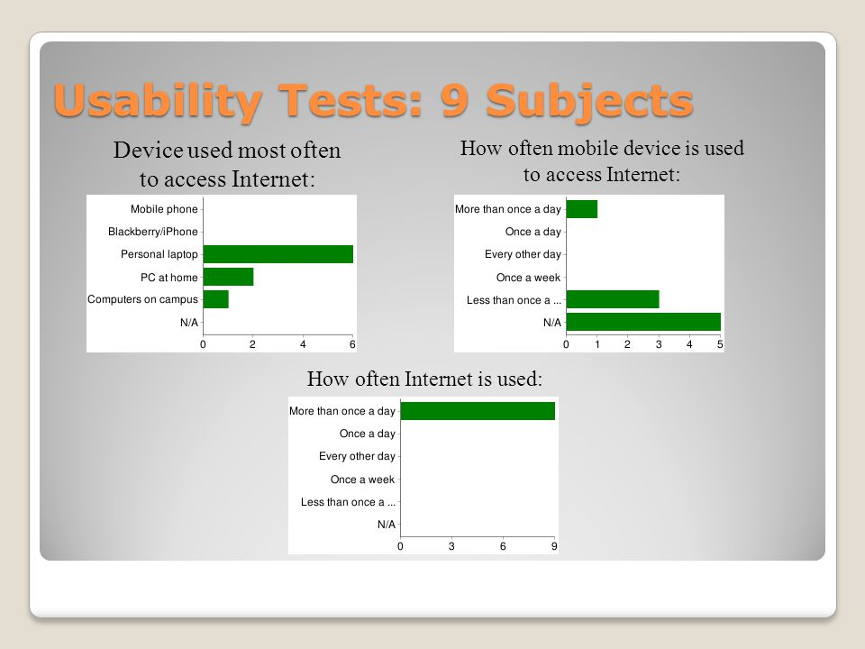 Usability Tests: 9 Subjects Device used most often to access Internet: How often mobile device is used to access Internet: How often Internet is used: