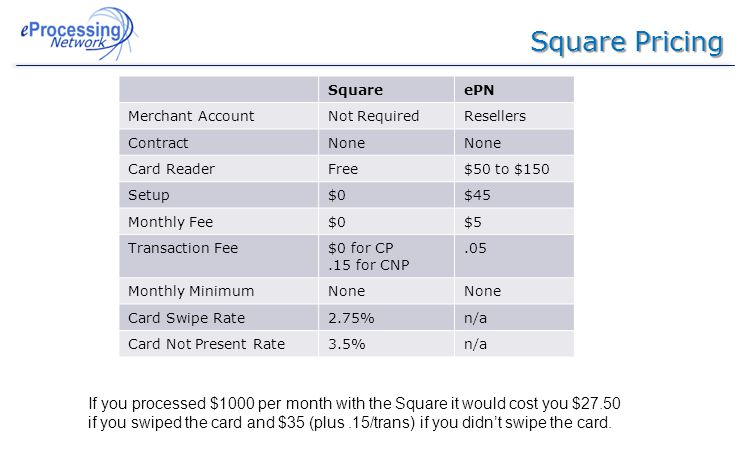 Square Pricing SquareePN Merchant AccountNot RequiredResellers ContractNone Card ReaderFree$50 to $150 Setup$0$45 Monthly Fee$0$5 Transaction Fee$0 for CP.15 for CNP.05 Monthly MinimumNone Card Swipe Rate2.75%n/a Card Not Present Rate3.5%n/a If you processed $1000 per month with the Square it would cost you $27.50 if you swiped the card and $35 (plus.15/trans) if you didn't swipe the card.