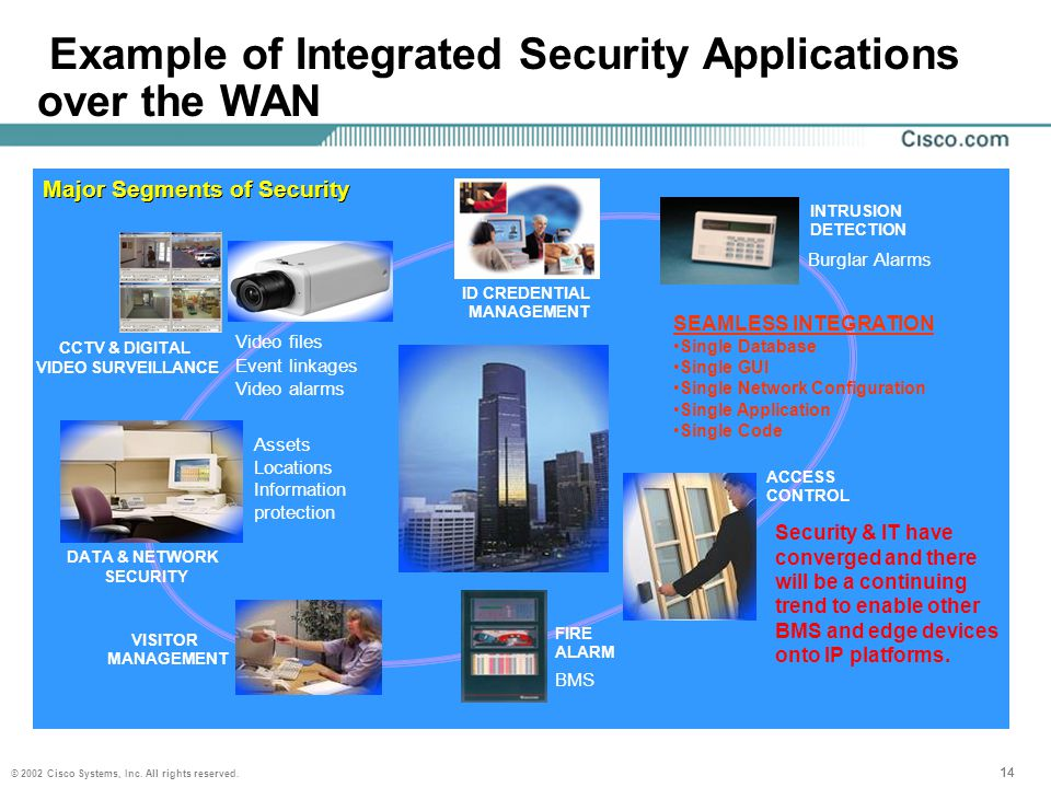 © 2002 Cisco Systems, Inc. All rights reserved. 14 Example of Integrated Security Applications over the WAN ID CREDENTIAL MANAGEMENT CCTV & DIGITAL VI
