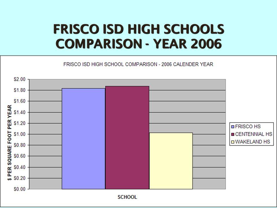 FRISCO ISD HIGH SCHOOLS COMPARISON - YEAR 2006