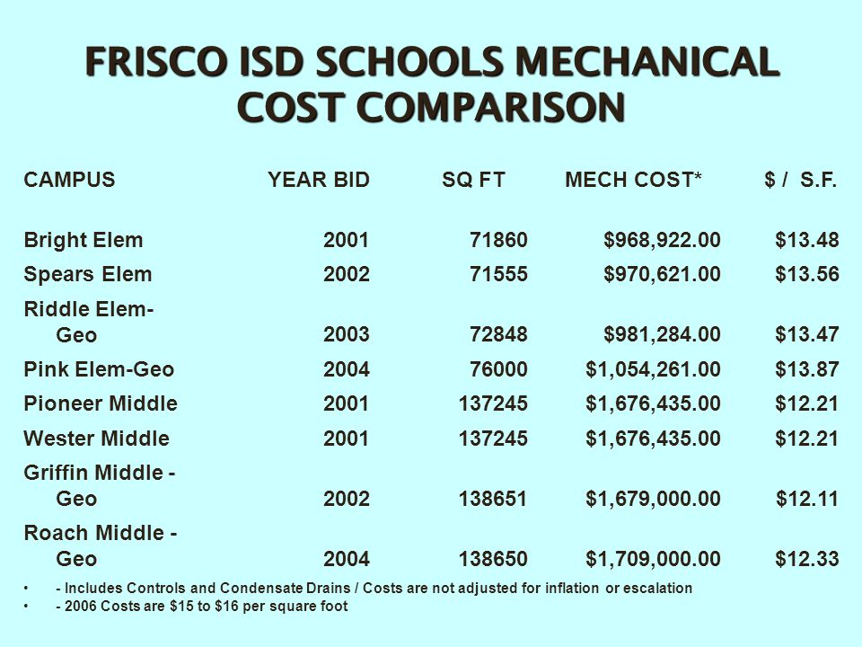 FRISCO ISD SCHOOLS MECHANICAL COST COMPARISON CAMPUSYEAR BID SQ FTMECH COST* $ / S.F. Bright Elem200171860$968,922.00$13.48 Spears Elem200271555$970,6