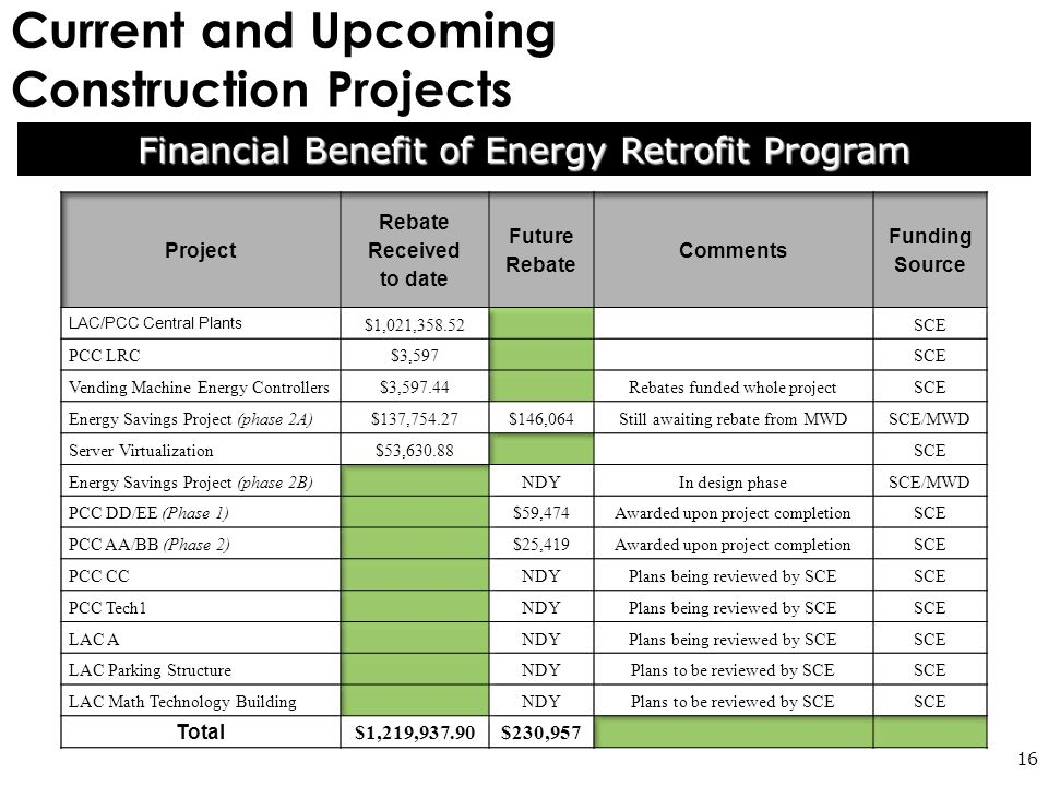 Current and Upcoming Construction Projects 16 Financial Benefit of Energy Retrofit Program