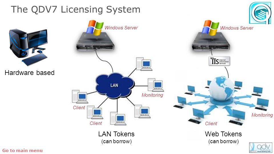 Client Monitoring The QDV7 Licensing System Hardware based LAN Tokens (can borrow) Client Monitoring Client Web Tokens (can borrow) Windows Server Go to main menu