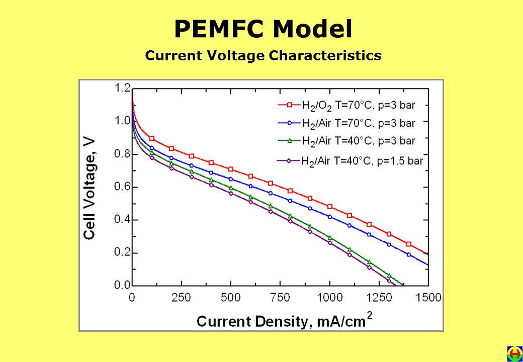 PEMFC Model Current Voltage Characteristics