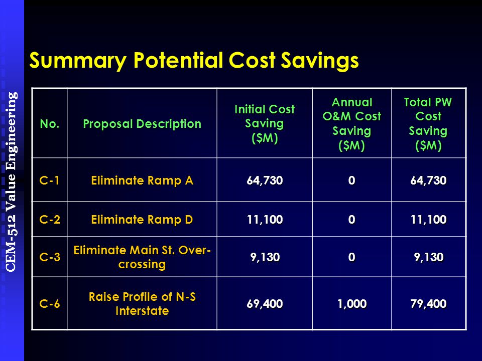 CEM-512 Value Engineering No. Proposal Description Initial Cost Saving ($M) Annual O&M Cost Saving ($M) Total PW Cost Saving ($M) C-1 Eliminate Ramp A