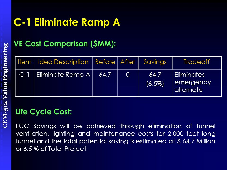 CEM-512 Value Engineering Item Idea Description BeforeAfterSavingsTradeoff C-1 Eliminate Ramp A 64.7064.7(6.5%) Eliminates emergency alternate LCC Savings will be achieved through elimination of tunnel ventilation, lighting and maintenance costs for 2,000 foot long tunnel and the total potential saving is estimated at $ 64.7 Million or 6.5 % of Total Project VE Cost Comparison ($MM): C-1 Eliminate Ramp A Life Cycle Cost: