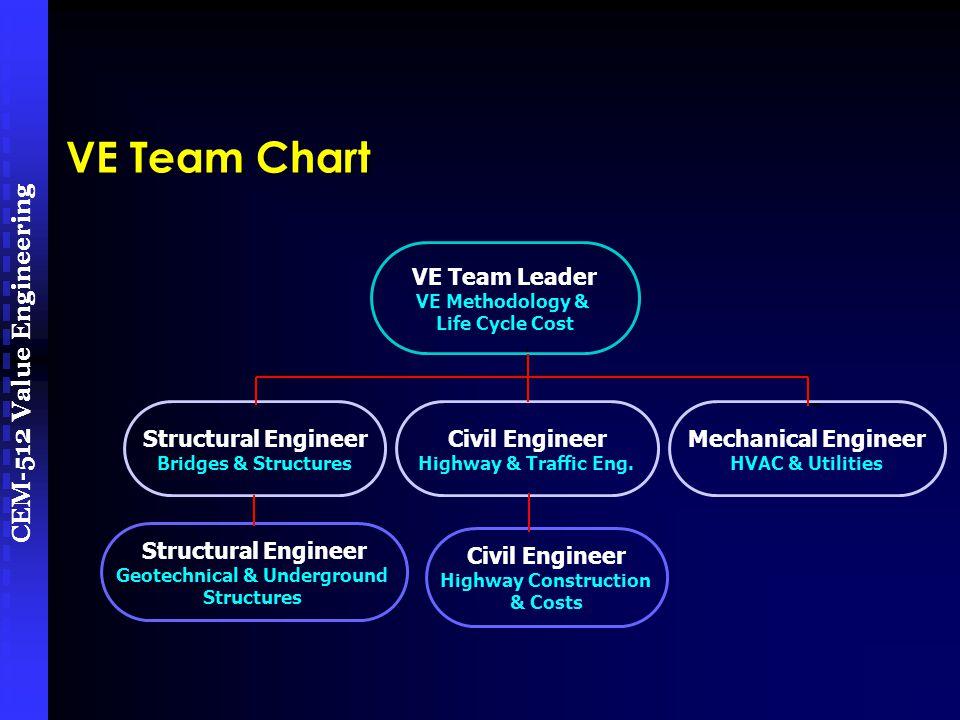 CEM-512 Value Engineering VE Team Chart