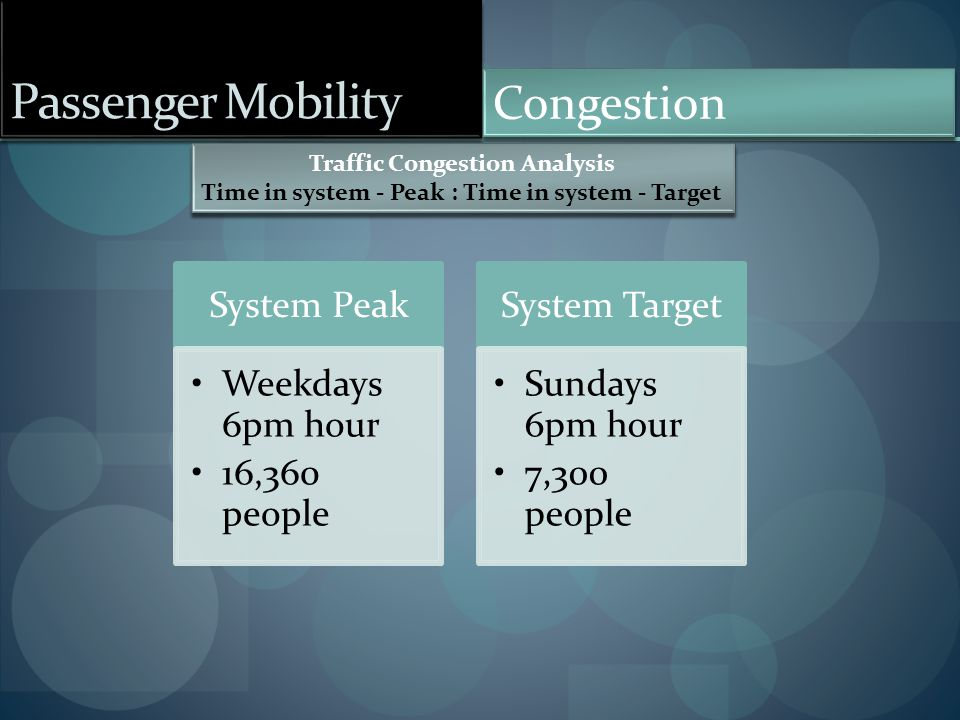 Passenger Mobility Congestion Traffic Congestion Analysis Time in system - Peak : Time in system - Target Traffic Congestion Analysis Time in system -