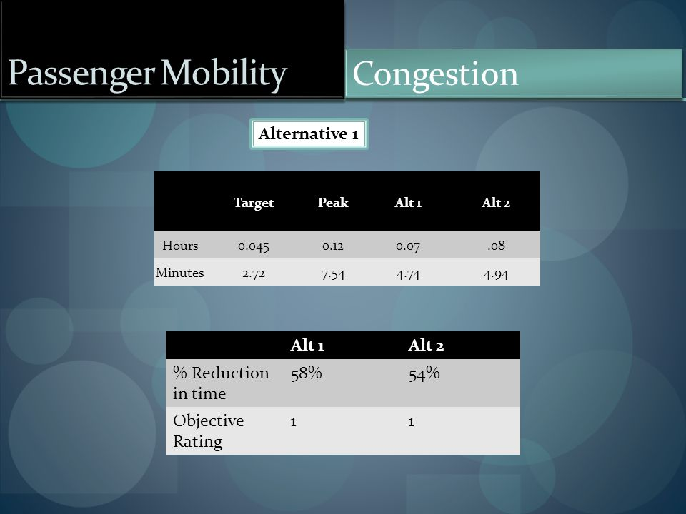 Passenger Mobility Congestion Alternative 1 TargetPeakAlt 1Alt 2 Hours0.0450.120.07.08 Minutes2.727.544.744.94 Alt 1Alt 2 % Reduction in time 58%54% O