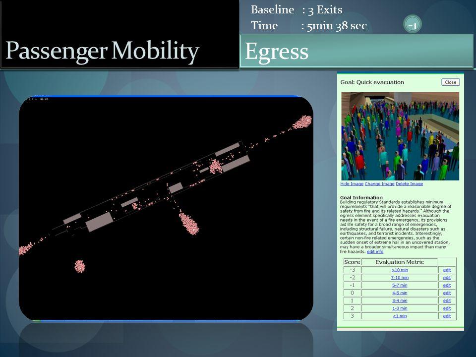 Passenger Mobility Egress Baseline : 3 Exits Time : 5min 38 sec -1