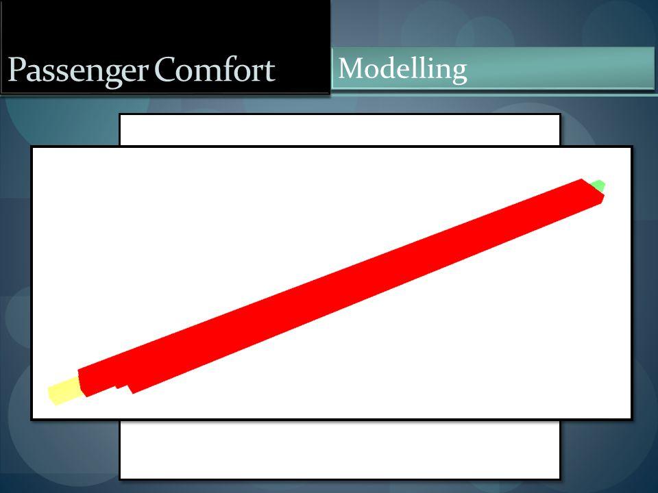 Passenger Comfort Modelling