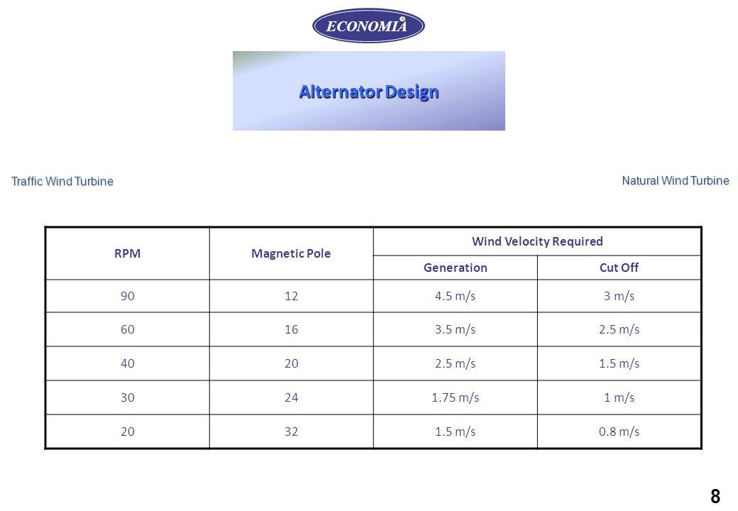 8 Alternator Design ECONOMIA R RPMMagnetic Pole Wind Velocity Required GenerationCut Off 90124.5 m/s3 m/s 60163.5 m/s2.5 m/s 40202.5 m/s1.5 m/s 30241.