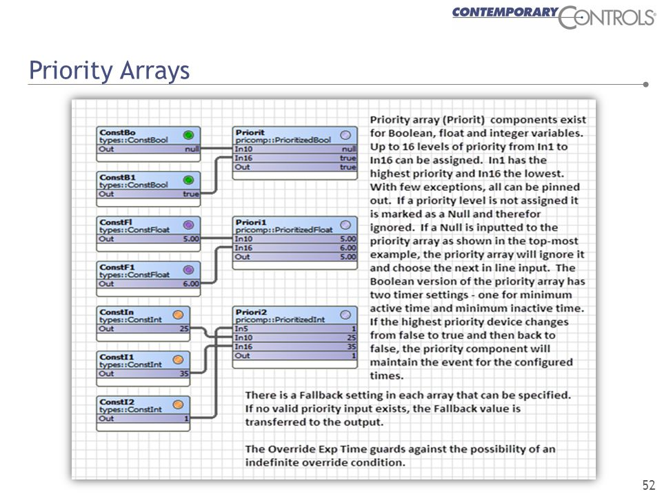 Priority Arrays 52
