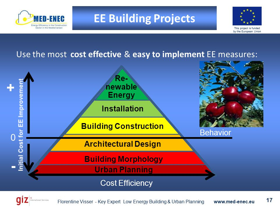 Florentine Visser - Key Expert Low Energy Building & Urban Planning www.med-enec.eu 17 This project is funded by the European Union Florentine Visser