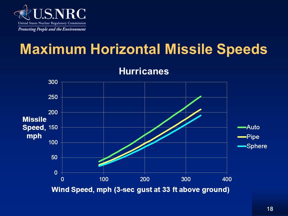 Maximum Horizontal Missile Speeds 18