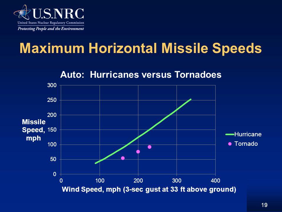 Maximum Horizontal Missile Speeds 19