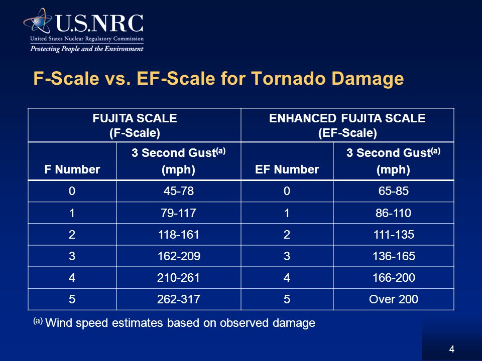 F-Scale vs. EF-Scale for Tornado Damage FUJITA SCALE (F-Scale) ENHANCED FUJITA SCALE (EF-Scale) F Number 3 Second Gust (a) (mph)EF Number 3 Second Gus