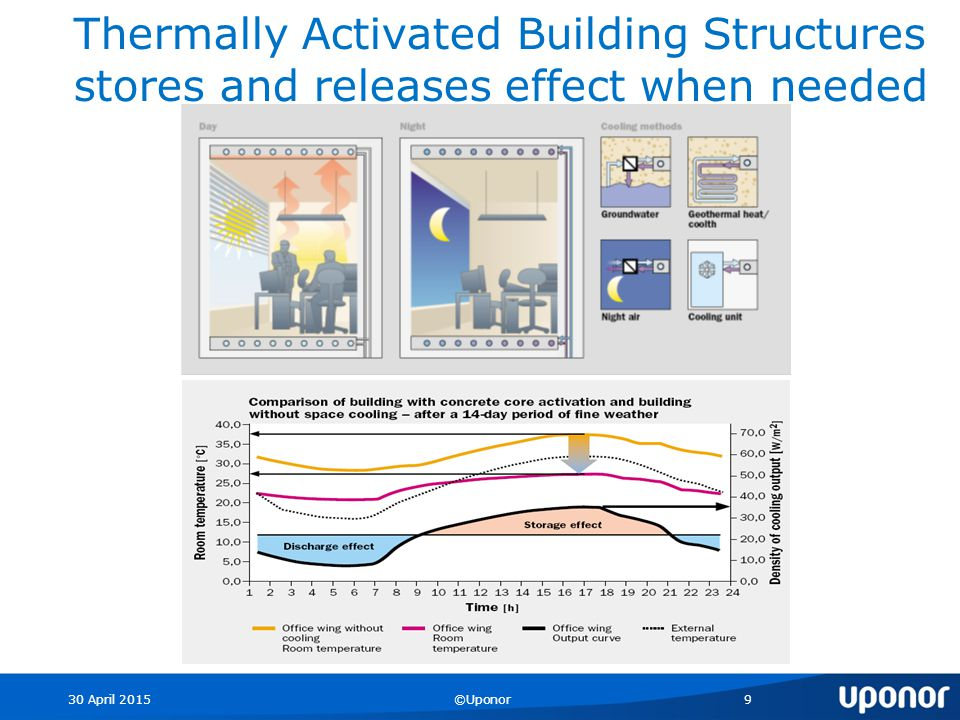 30 April 2015©Uponor9 Thermally Activated Building Structures stores and releases effect when needed