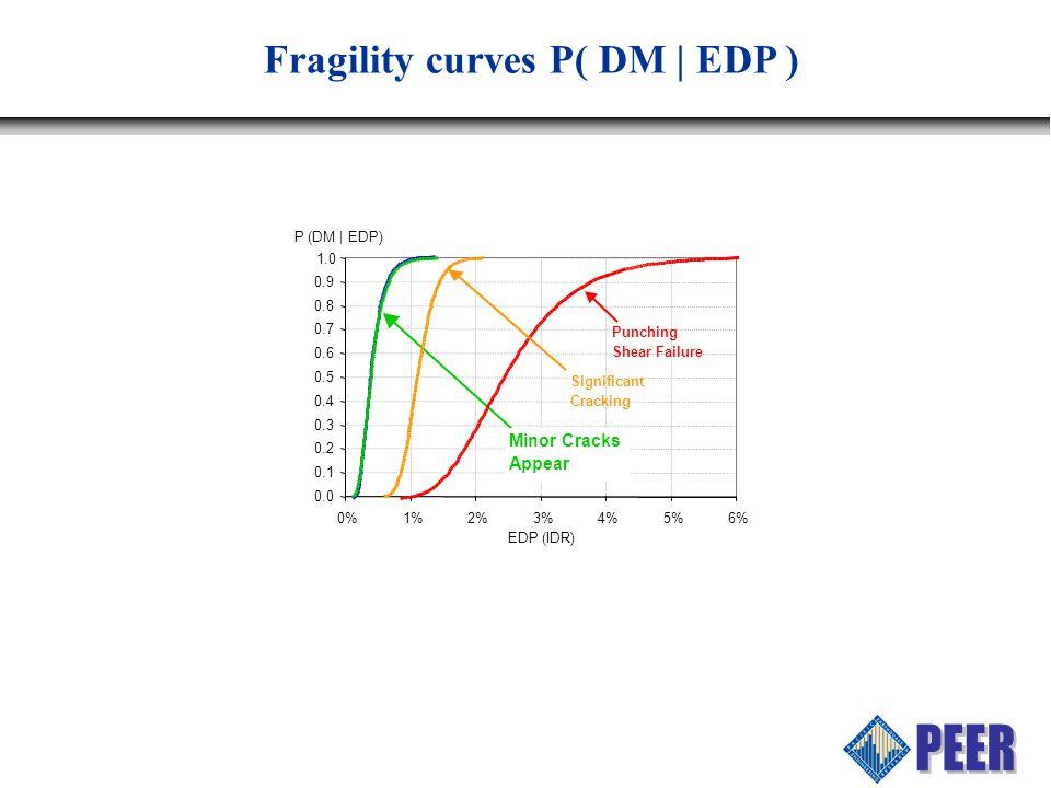 0.0 0.1 0.2 0.3 0.4 0.5 0.6 0.7 0.8 0.9 1.0 0%1%2%3%4%5%6% EDP (IDR) P (DM | EDP) Minor Cracks Appear Fragility curves P( DM | EDP ) Punching Shear Failure Significant Cracking