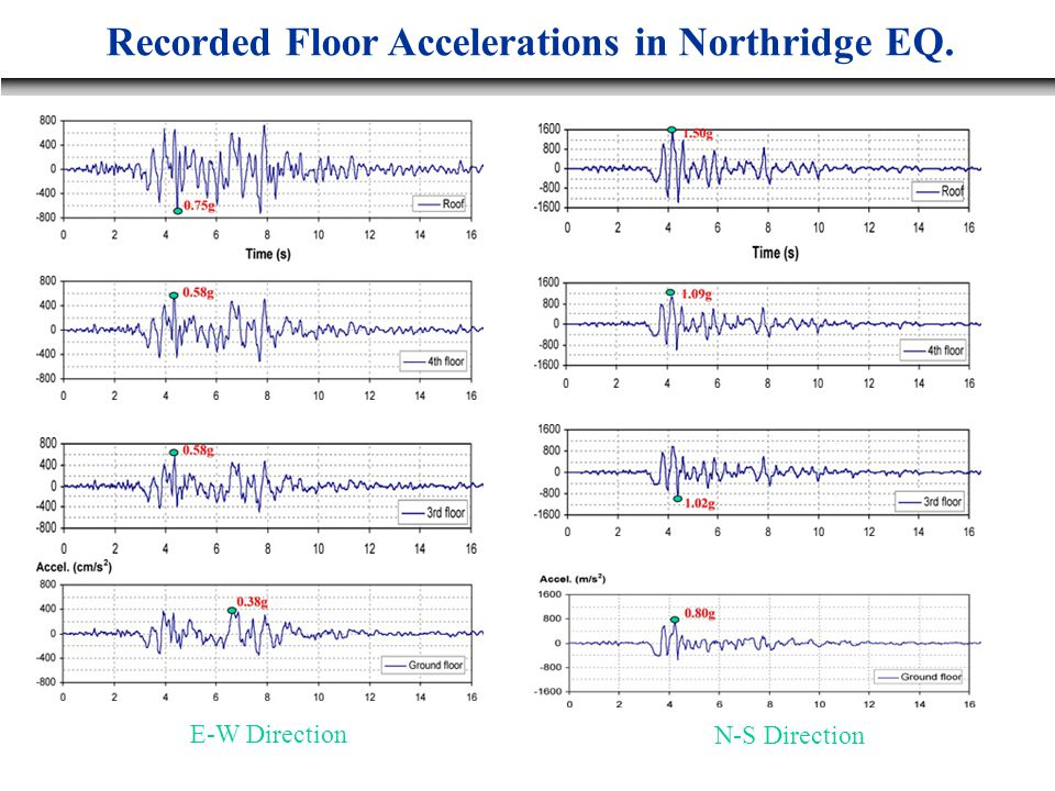 N-S Direction E-W Direction Recorded Floor Accelerations in Northridge EQ.