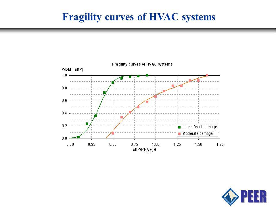 Fragility curves of HVAC systems