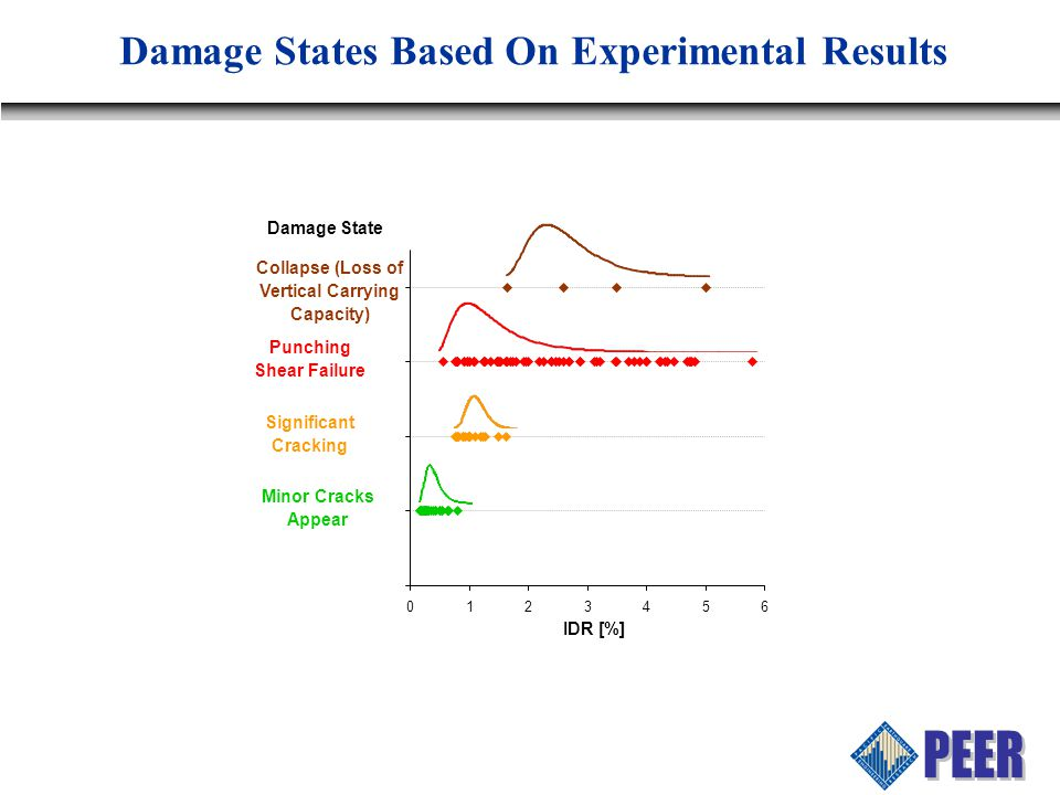 Damage States Based On Experimental Results