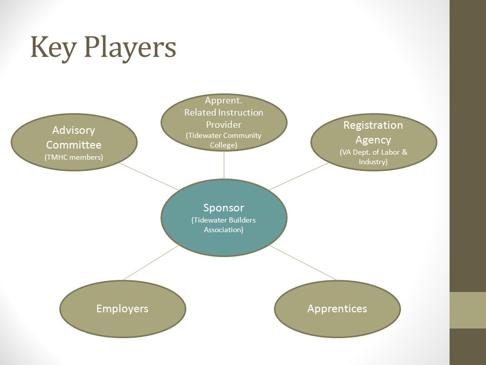 Key Players Advisory Committee (TMHC members) Apprent.