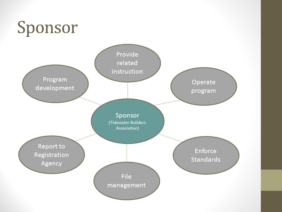 Sponsor Program development File management Operate program Enforce Standards Report to Registration Agency Sponsor (Tidewater Builders Association) Provide related instruction