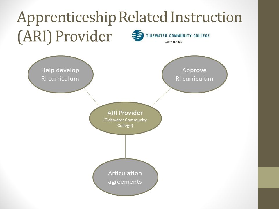 Apprenticeship Related Instruction (ARI) Provider www.tcc.edu Help develop RI curriculum Articulation agreements Approve RI curriculum ARI Provider (Tidewater Community College)