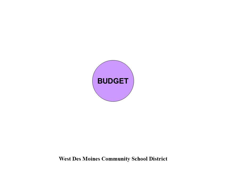 West Des Moines Community School District BUDGET